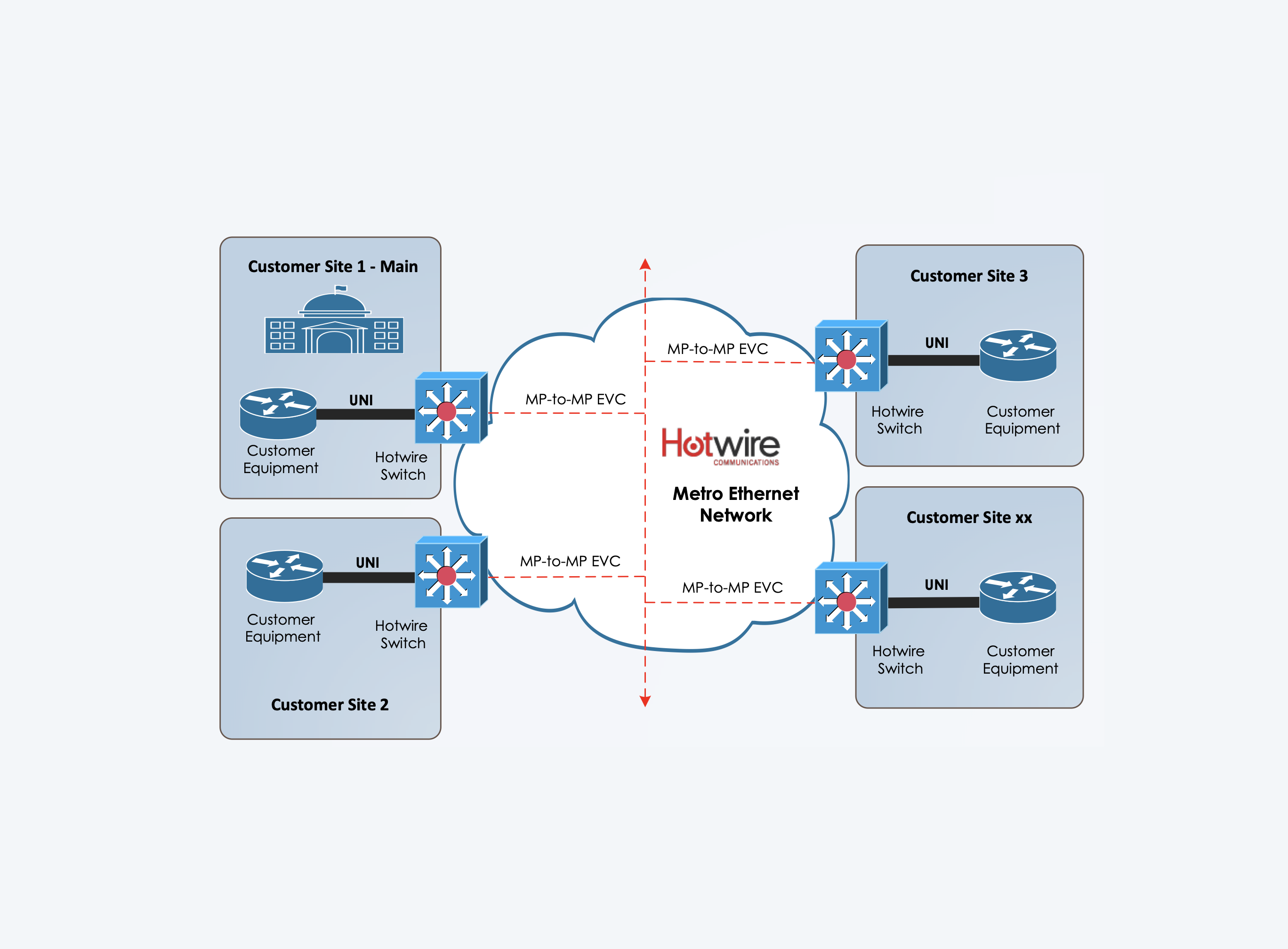 Hotwire Communications - EP-LAN Service