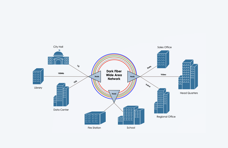 Hotwire Communications - Dark Fiber